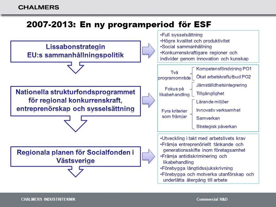 CHALMERS INDUSTRITEKNIK Commercial R&D Sverige 6 mrd.