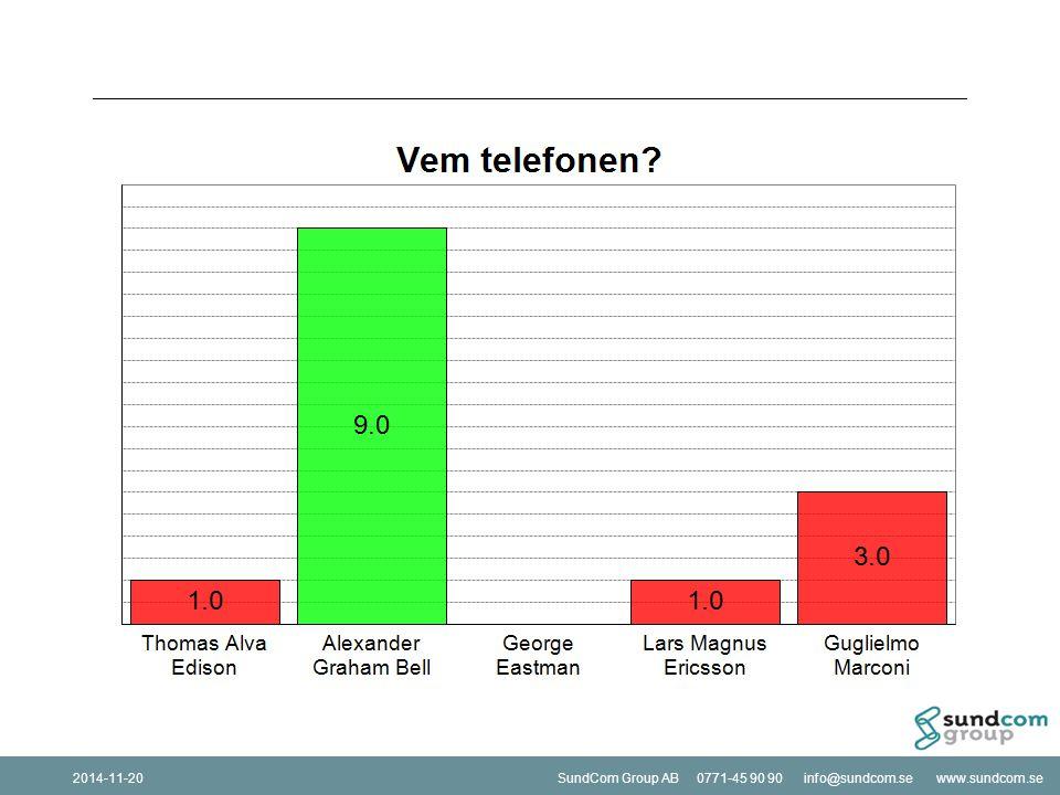SundCom Group AB 0771-45 90 90 info@sundcom.se www.sundcom.se2014-11-20SundCom Group AB 0771-45 90 90 info@sundcom.se www.sundcom.se2014-11-20 Hur använder vi statistik för att skapa personliga mål.