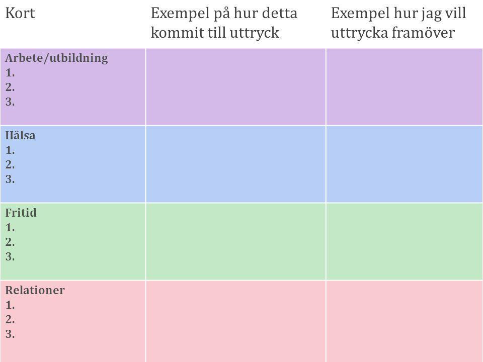 28 KortExempel på hur detta kommit till uttryck Exempel hur jag vill uttrycka framöver Arbete/utbildning 1. 2. 3. Hälsa 1. 2. 3. Fritid 1. 2. 3. Relat