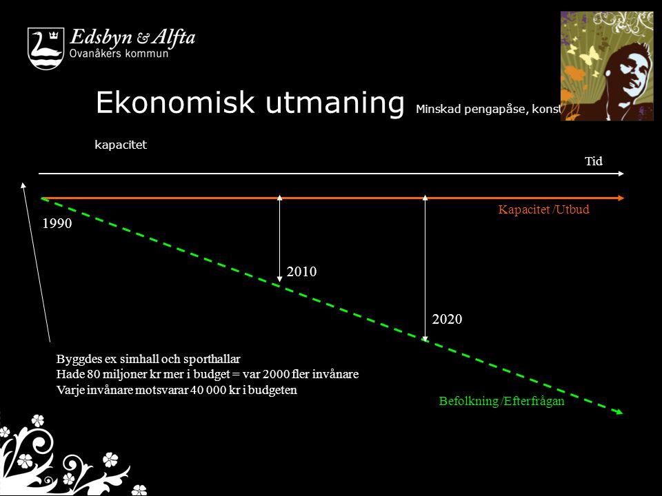 Ekonomisk utmaning Minskad pengapåse, konstant kapacitet 1990 2010 Tid Kapacitet /Utbud Befolkning /Efterfrågan 2020 Byggdes ex simhall och sporthalla