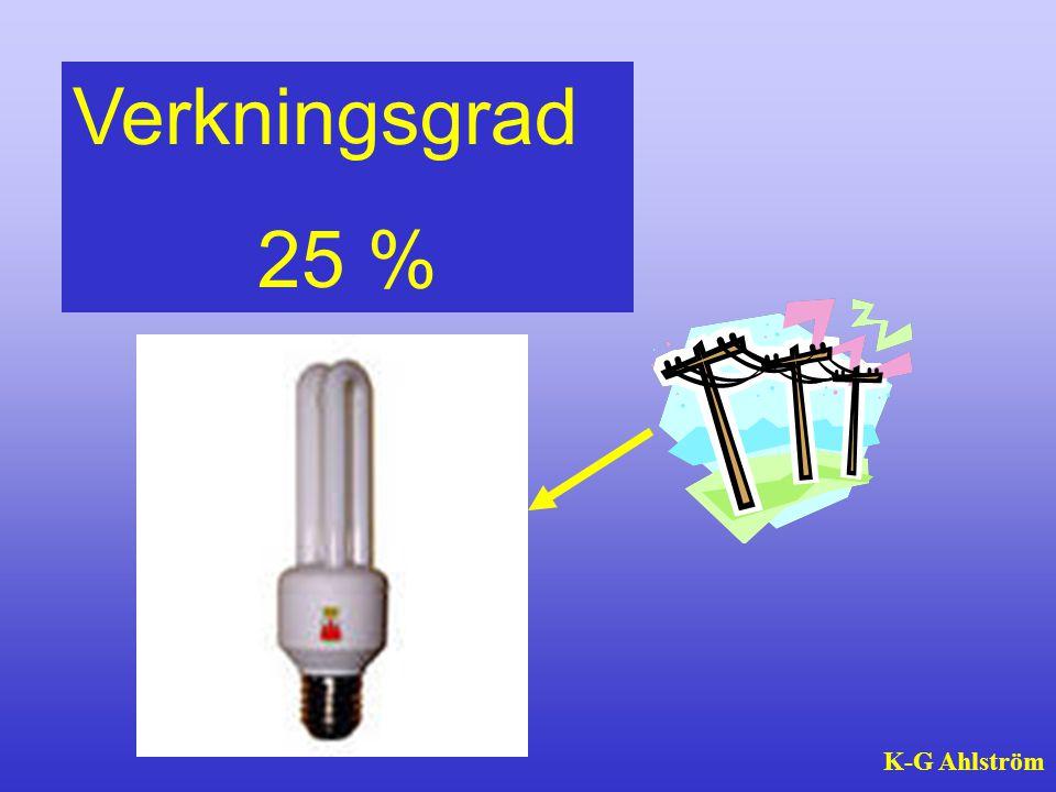 Verkningsgrad 25 % K-G Ahlström