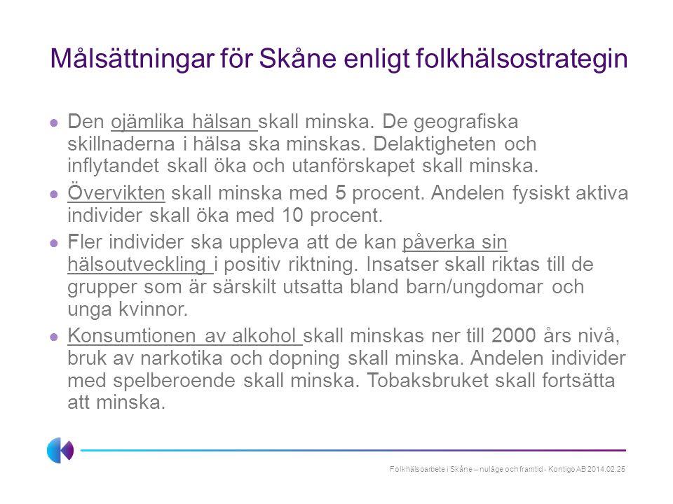 Målsättningar för Skåne enligt folkhälsostrategin ● Den ojämlika hälsan skall minska. De geografiska skillnaderna i hälsa ska minskas. Delaktigheten o