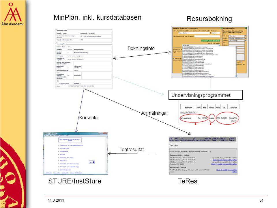 14.3.201134 MinPlan, inkl. kursdatabasen STURE/InstStureTeRes Resursbokning Bokningsinfo Kursdata Tentresultat Anmälningar Undervisningsprogrammet