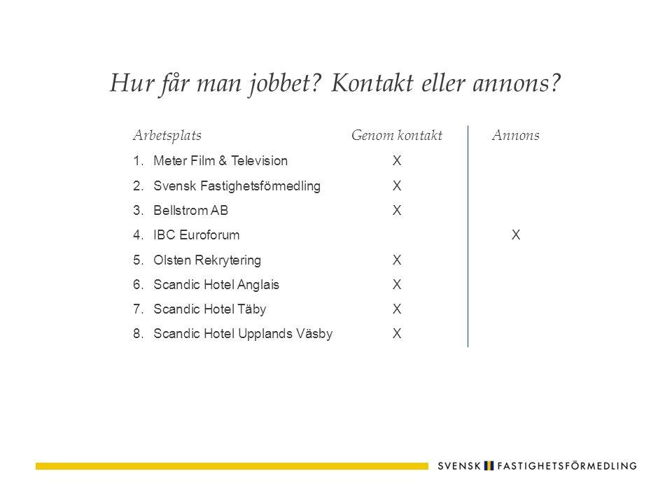 ArbetsplatsGenom kontaktAnnons 1.Meter Film & TelevisionX 2.Svensk FastighetsförmedlingX 3.Bellstrom ABX 4.IBC EuroforumX 5.Olsten RekryteringX 6.Scan