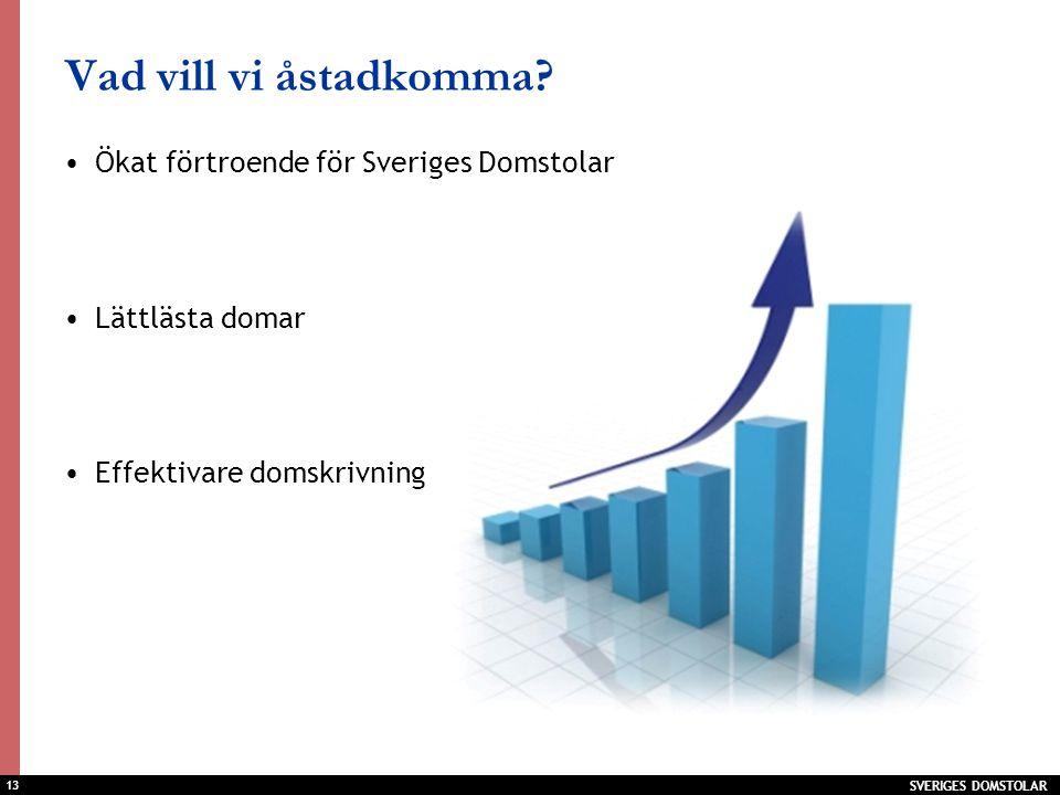 13 Vad vill vi åstadkomma? Ökat förtroende för Sveriges Domstolar Lättlästa domar Effektivare domskrivning SVERIGES DOMSTOLAR