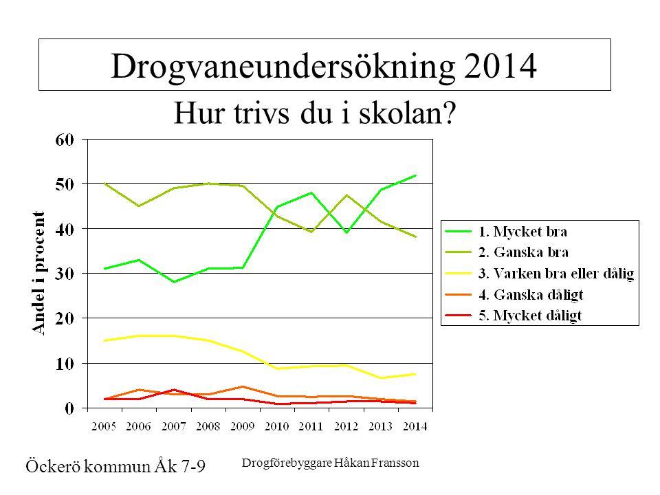 Drogförebyggare Håkan Fransson11 Drogvaneundersökning 2014 Hur trivs du i skolan.