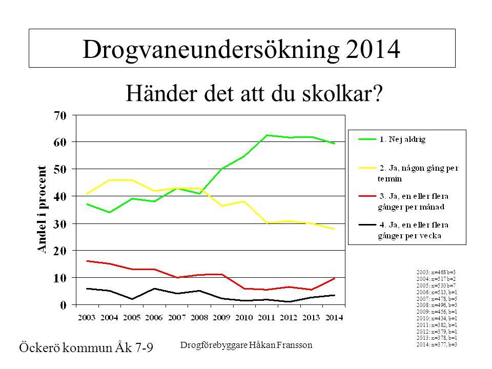 Drogförebyggare Håkan Fransson12 Drogvaneundersökning 2014 Händer det att du skolkar.