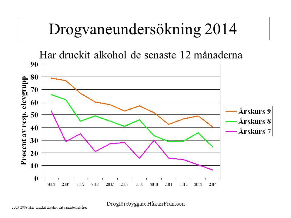 Drogförebyggare Håkan Fransson Har druckit alkohol de senaste 12 månaderna 2003-2009 Har druckit alkohol det senaste halvåret.