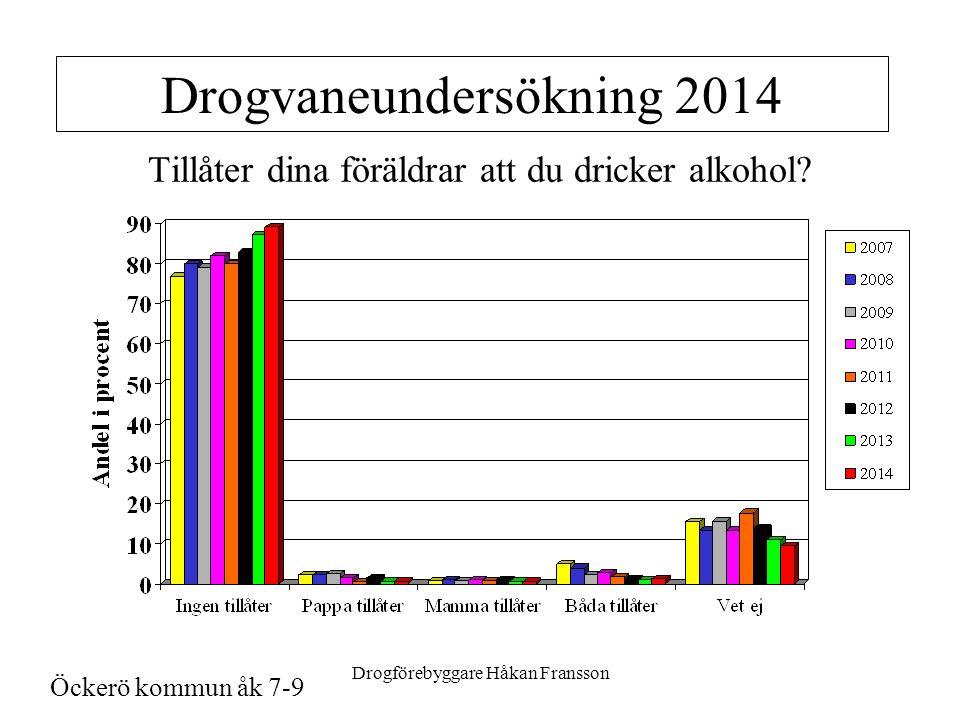 Drogförebyggare Håkan Fransson Drogvaneundersökning 2014 Tillåter dina föräldrar att du dricker alkohol.