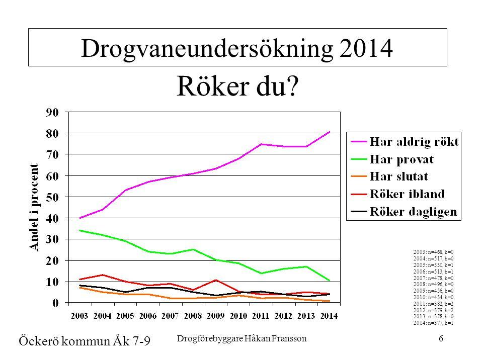 6 Drogvaneundersökning 2014 Röker du.