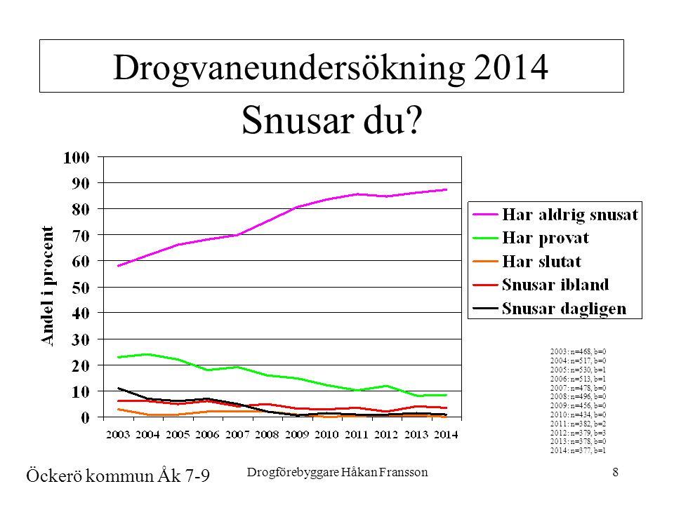 Drogförebyggare Håkan Fransson8 Drogvaneundersökning 2014 Snusar du.