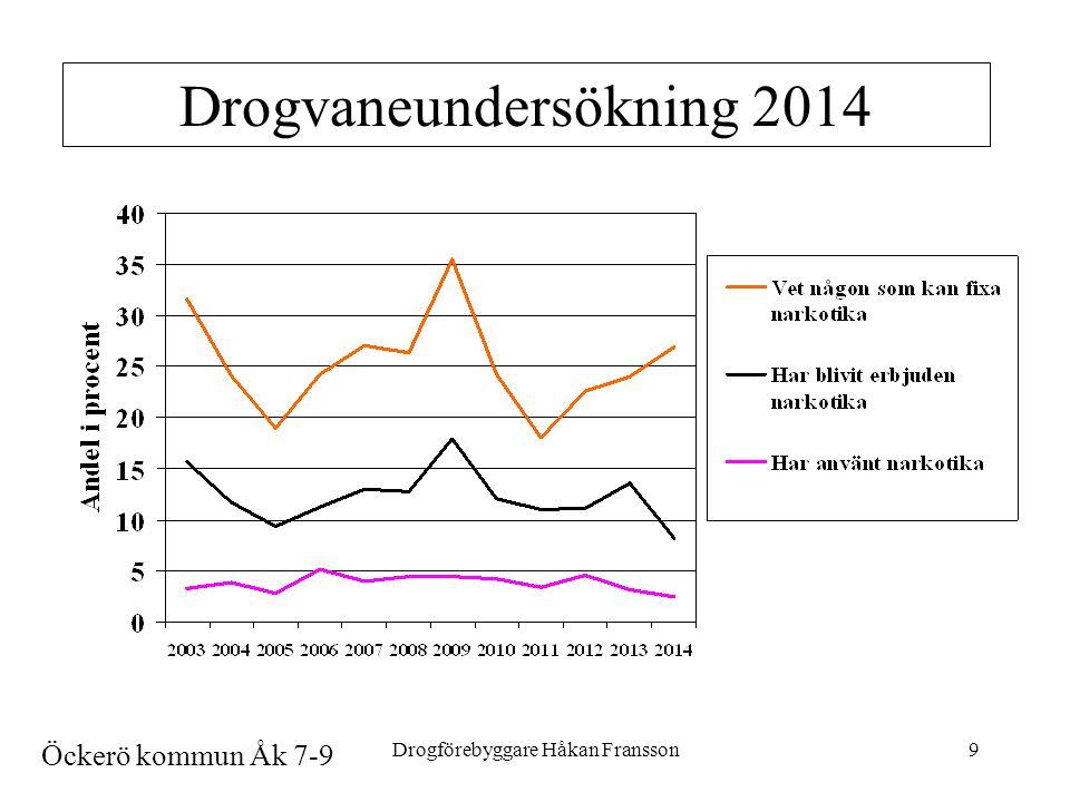 Drogförebyggare Håkan Fransson9 Drogvaneundersökning 2014 Öckerö kommun Åk 7-9