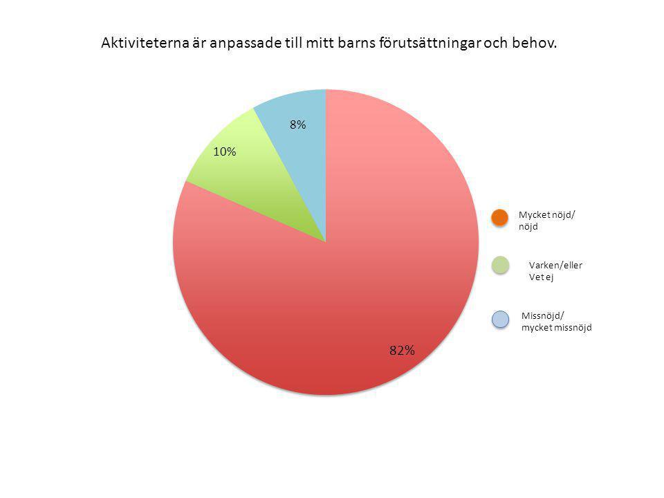 Aktiviteterna är anpassade till mitt barns förutsättningar och behov. 8%