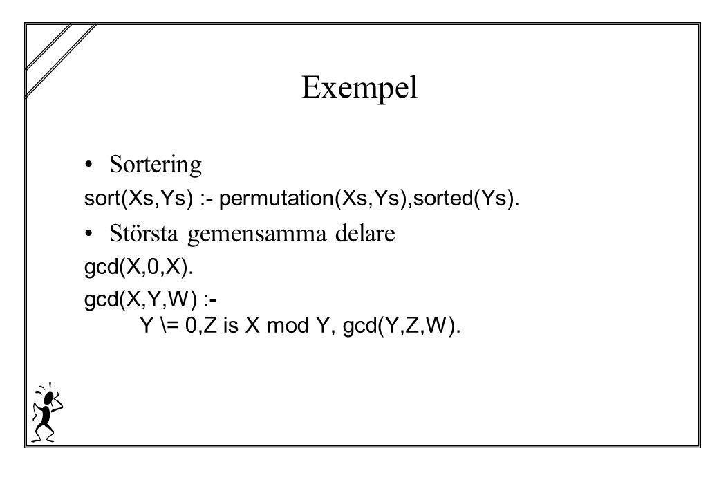 Exempel Sortering sort(Xs,Ys) :- permutation(Xs,Ys),sorted(Ys). Största gemensamma delare gcd(X,0,X). gcd(X,Y,W) :- Y \= 0,Z is X mod Y, gcd(Y,Z,W).