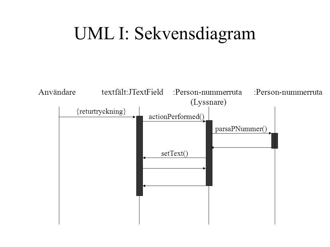 Användare textfält:JTextField :Person-nummerruta :Person-nummerruta (Lyssnare) {returtryckning} actionPerformed() parsaPNummer() setText() UML I: Sekvensdiagram