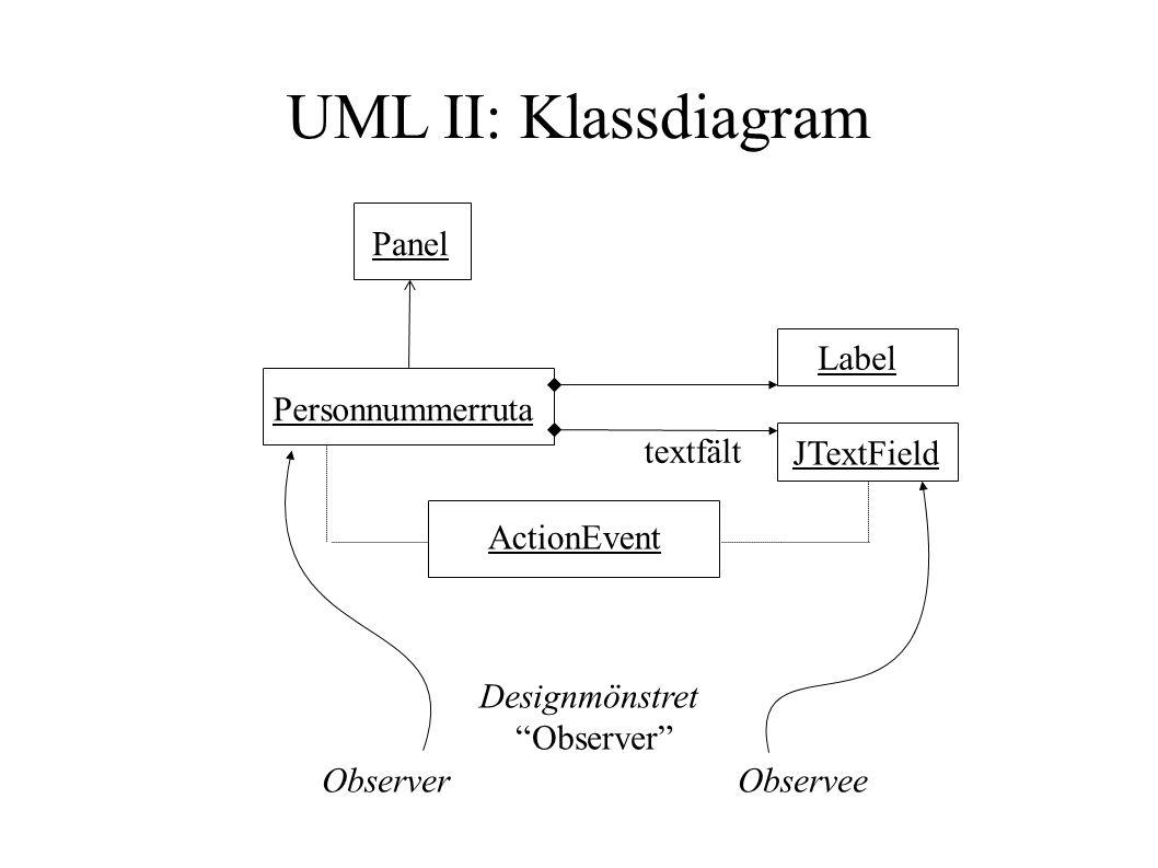 Panel Label Designmönstret Observer ObserverObservee Personnummerruta JTextField ActionEvent textfält UML II: Klassdiagram