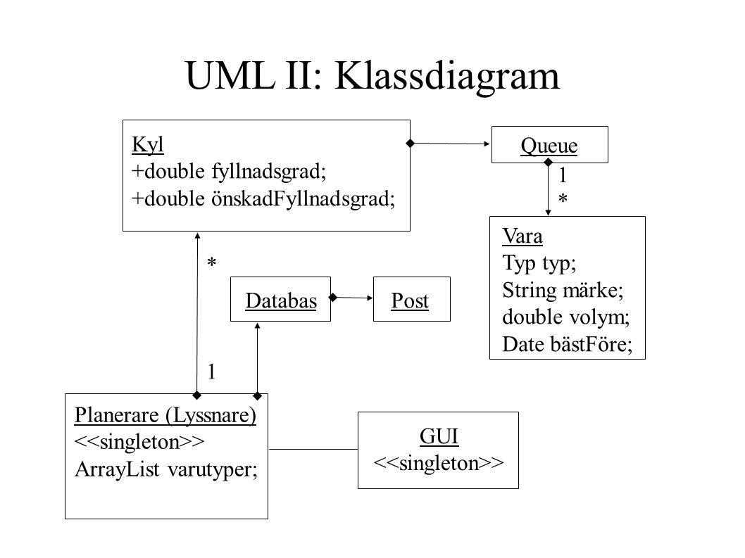 Queue * Planerare (Lyssnare) > ArrayList varutyper; Vara Typ typ; String märke; double volym; Date bästFöre; GUI > Kyl +double fyllnadsgrad; +double önskadFyllnadsgrad; 1 1 * DatabasPost UML II: Klassdiagram