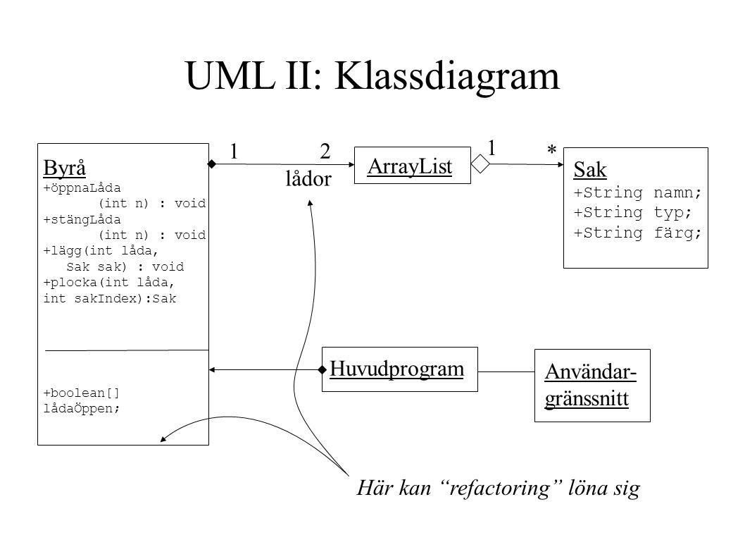 Byrå +öppnaLåda (int n) : void +stängLåda (int n) : void +lägg(int låda, Sak sak) : void +plocka(int låda, int sakIndex):Sak +boolean[] lådaÖppen; 1 2 ArrayList lådor Sak +String namn; +String typ; +String färg; 1 * Huvudprogram Användar- gränssnitt Här kan refactoring löna sig UML II: Klassdiagram