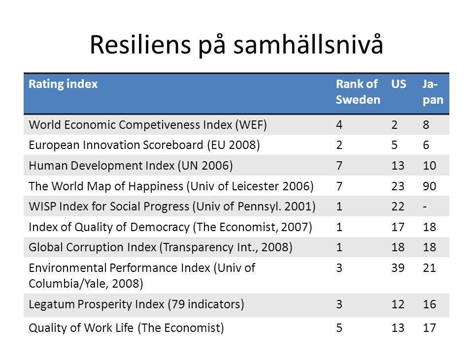 Resiliens på samhällsnivå Rating indexRank of Sweden USJa- pan World Economic Competiveness Index (WEF)428 European Innovation Scoreboard (EU 2008)256