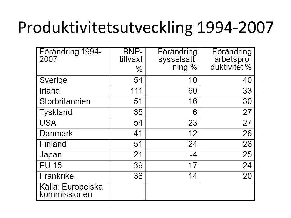 Produktivitetsutveckling 1994-2007 Förändring 1994- 2007 BNP- tillväxt % Förändring sysselsätt- ning % Förändring arbetspro- duktivitet % Sverige541040 Irland1116033 Storbritannien511630 Tyskland35627 USA542327 Danmark411226 Finland512426 Japan21-425 EU 15391724 Frankrike361420 Källa: Europeiska kommissionen