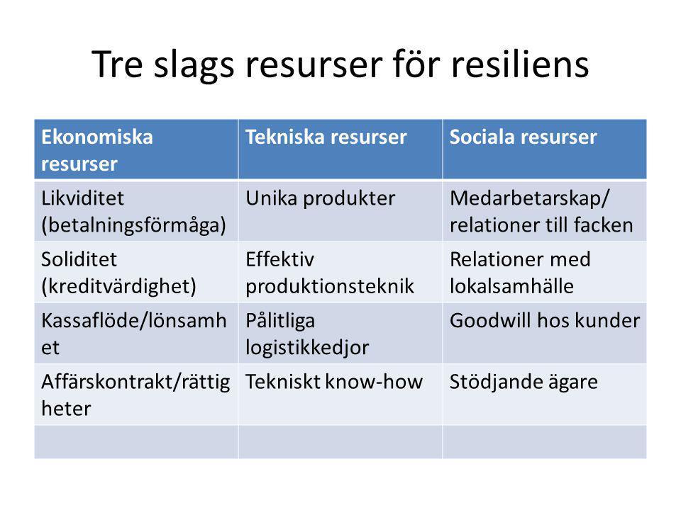 Tre slags resurser för resiliens Ekonomiska resurser Tekniska resurserSociala resurser Likviditet (betalningsförmåga) Unika produkterMedarbetarskap/ relationer till facken Soliditet (kreditvärdighet) Effektiv produktionsteknik Relationer med lokalsamhälle Kassaflöde/lönsamh et Pålitliga logistikkedjor Goodwill hos kunder Affärskontrakt/rättig heter Tekniskt know-howStödjande ägare