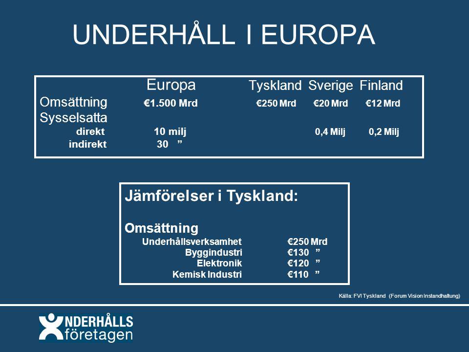 UNDERHÅLL I EUROPA Europa Tyskland Sverige Finland Omsättning €1.500 Mrd €250 Mrd €20 Mrd €12 Mrd Sysselsatta direkt 10 milj 0,4 Milj 0,2 Milj indirekt 30 Jämförelser i Tyskland: Omsättning Underhållsverksamhet €250 Mrd Byggindustri €130 Elektronik €120 Kemisk Industri €110 Källa: FVI Tyskland (Forum Vision Instandhaltung)