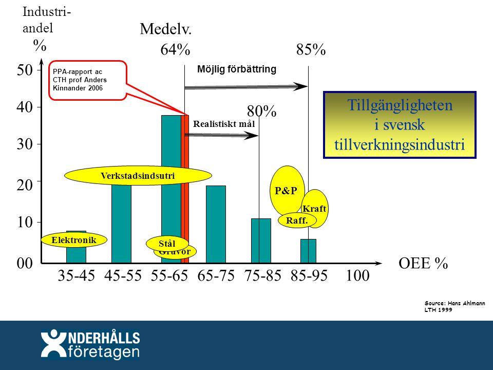 35-45 45-55 55-65 65-75 75-85 85-95 100 OEE %00 10 20 30 40 50 Möjlig förbättring Realistiskt mål 80% 64% Medelv.