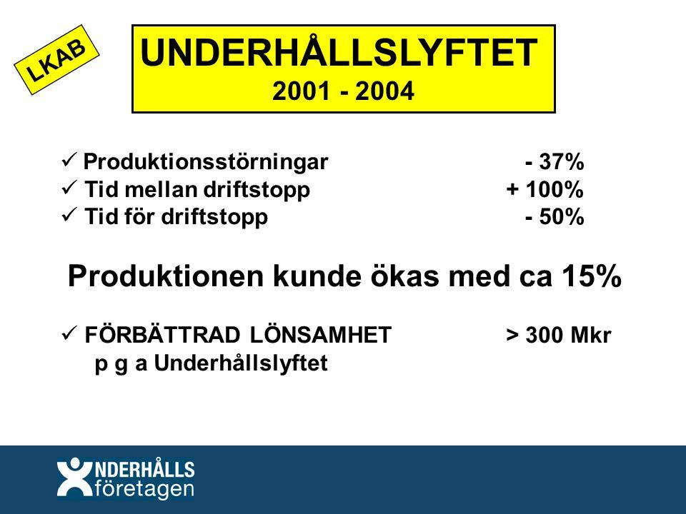 UNDERHÅLLSLYFTET 2001 - 2004 Produktionsstörningar - 37% Tid mellan driftstopp+ 100% Tid för driftstopp - 50% Produktionen kunde ökas med ca 15% FÖRBÄTTRAD LÖNSAMHET > 300 Mkr p g a Underhållslyftet LKAB