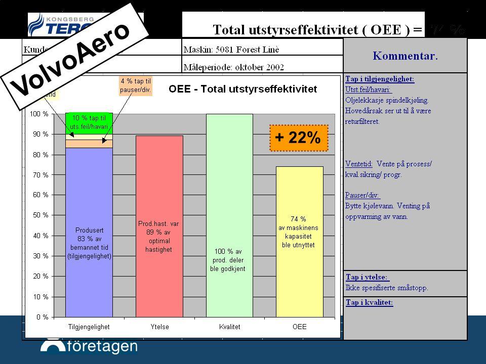 + 22% VolvoAero