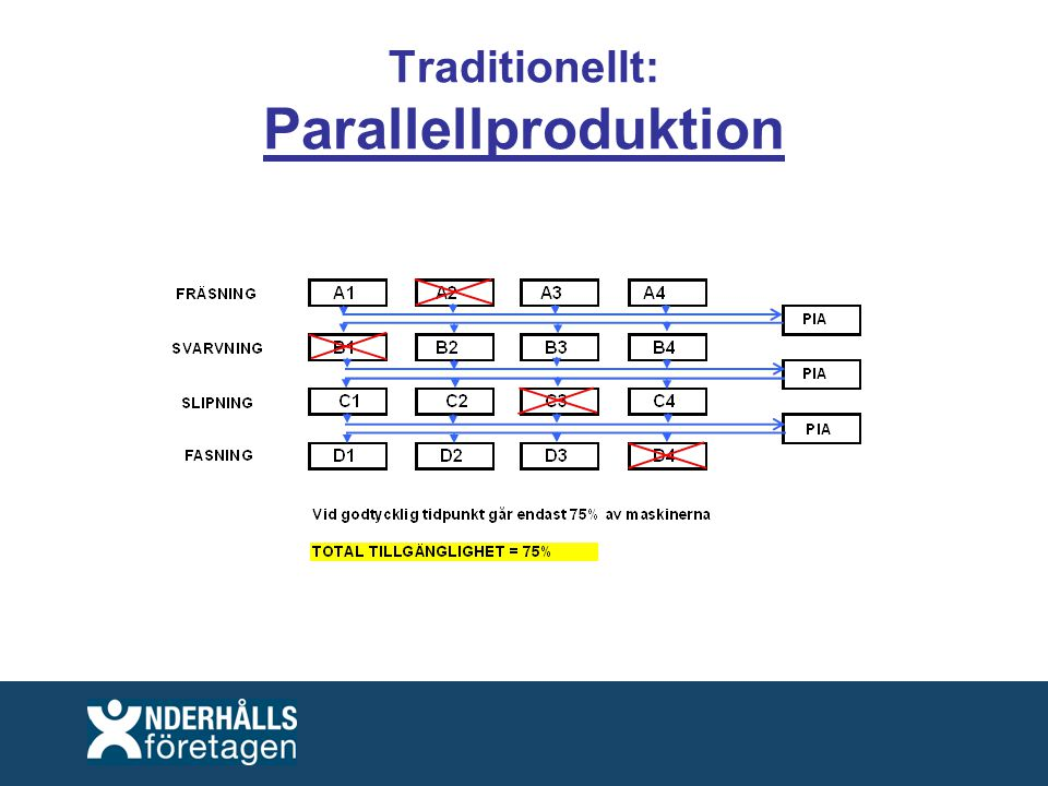 Traditionellt: Parallellproduktion