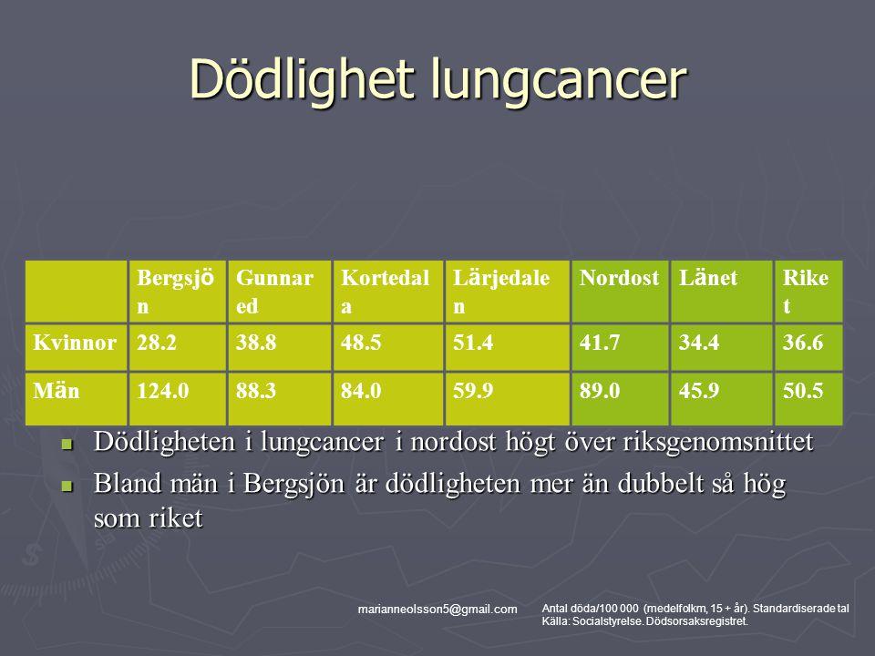 marianneolsson5@gmail.com Dödlighet lungcancer Bergsj ö n Gunnar ed Kortedal a L ä rjedale n Nordost L ä net Rike t Kvinnor28.238.848.551.441.734.436.