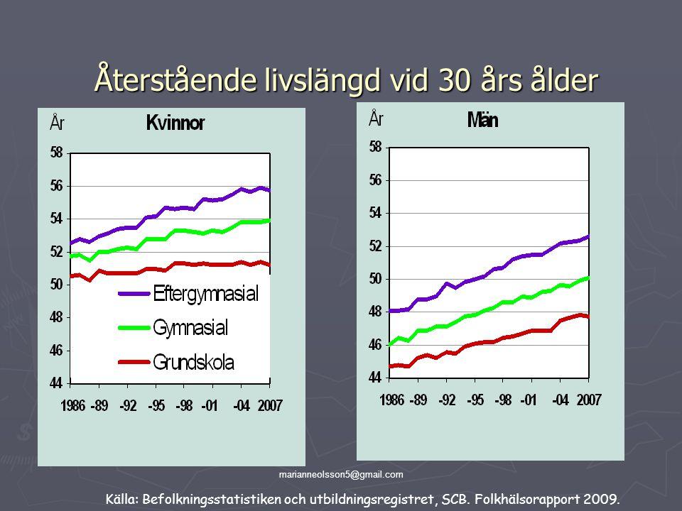 marianneolsson5@gmail.com Återstående livslängd vid 30 års ålder Källa: Befolkningsstatistiken och utbildningsregistret, SCB. Folkhälsorapport 2009.