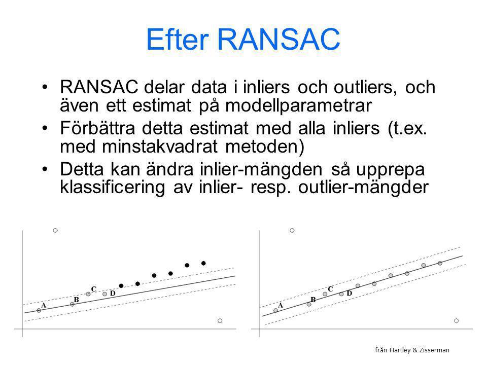 Efter RANSAC RANSAC delar data i inliers och outliers, och även ett estimat på modellparametrar Förbättra detta estimat med alla inliers (t.ex. med mi