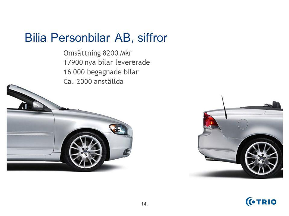 14. 2014-11-21 Bilia Personbilar AB, siffror Omsättning 8200 Mkr 17900 nya bilar levererade 16 000 begagnade bilar Ca. 2000 anställda