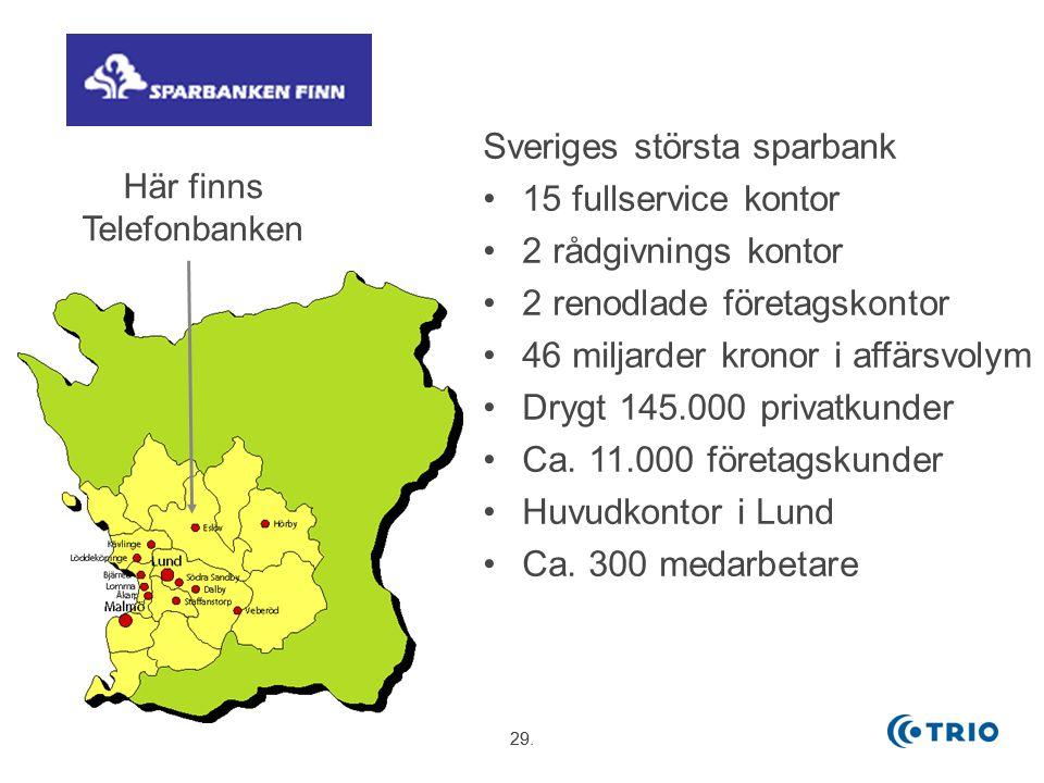 29. Här finns Telefonbanken Sveriges största sparbank 15 fullservice kontor 2 rådgivnings kontor 2 renodlade företagskontor 46 miljarder kronor i affä