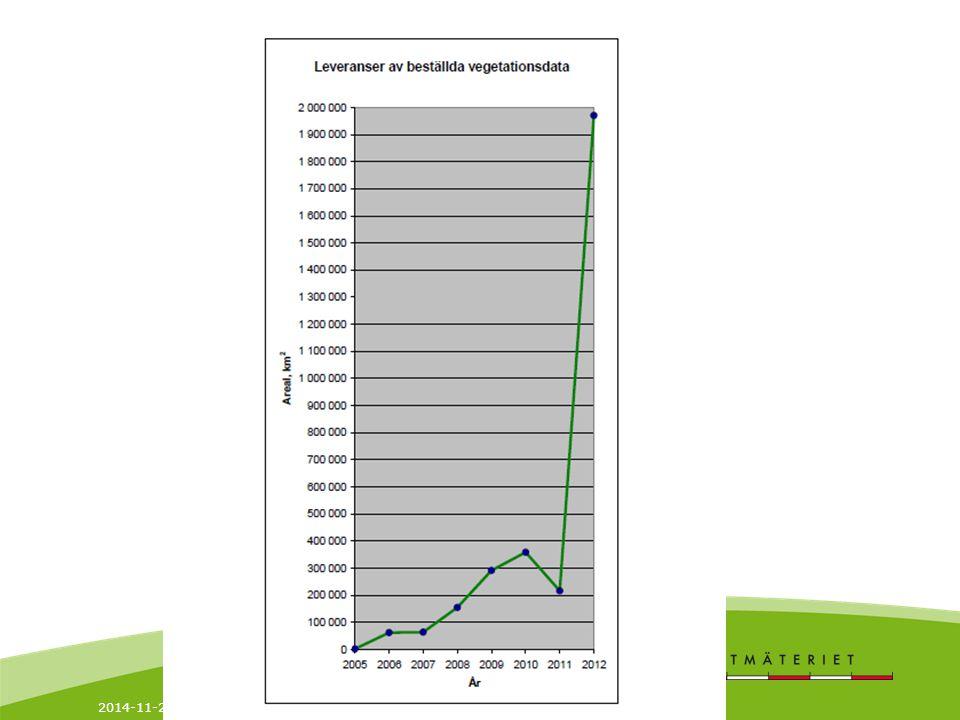 2014-11-21 11 Leveransstatistik Tertial 1 2012 rapport Trycket på leveranser av geografisk information har under första tertialet varit mycket högt.