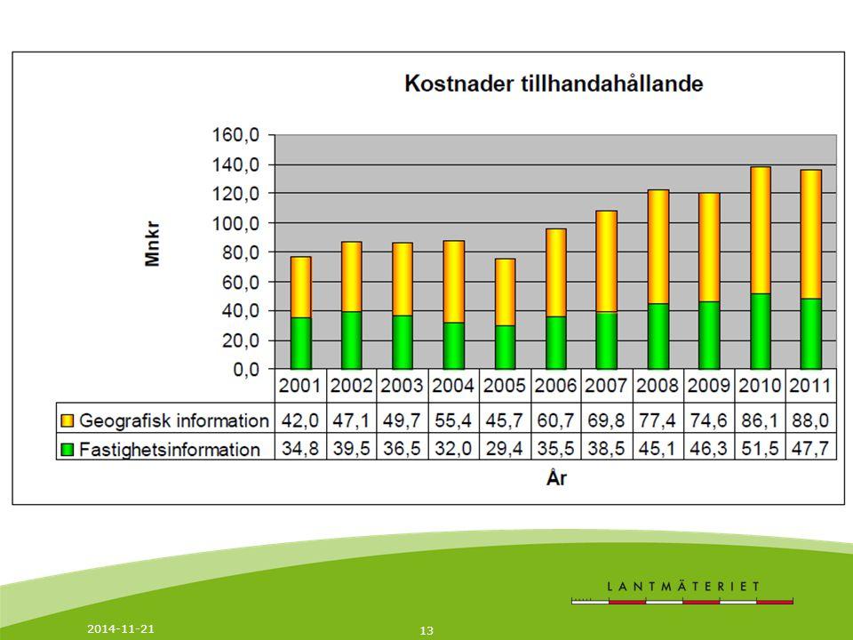 2014-11-21 14 En lösning - Nätbutik -Kundkontakter -leveranser Namn Efternamn, 2014-11-21, Plats