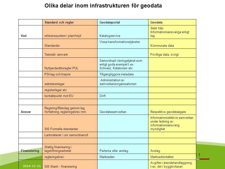 2014-11-21 4 Lantmäteriet är producent och informationsansvarig för vissa geodata Lantmäteriets informationsansvar enligt Svensk miljödatalag