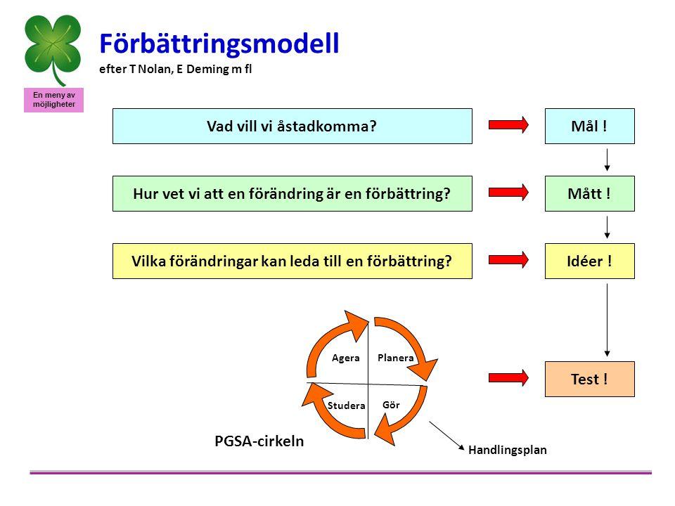 En meny av möjligheter Förbättringsmodell efter T Nolan, E Deming m fl Vad vill vi åstadkomma?Mål ! Hur vet vi att en förändring är en förbättring?Måt