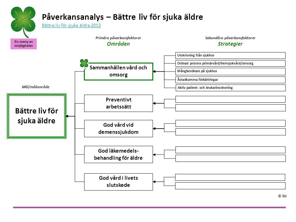 En meny av möjligheter - Undvikbar sjukhusvårdUndvikbar sjukhusvård - Andel patienter återinlagdaAndel patienter återinlagda Mål/ Målområde Kontinuerlig resultatåterkoppling som grund för att identifiera förbättringsarbete och följa dess effekter Ordnad process primärvård/ hemsjukvård/omsorg Standardisera utskrivningsförfarandet för alla patienter Ta fram modeller för att öka patient/brukare/närståendes involvering i sin egen vård och omsorg och i utvecklingen av den Bygg relation genom regelbunden patientkontakt Utveckla nya arbetssätt och en kultur där patient/brukare/närståendes upplevelser tas tillvara på ett bra sätt Påverkansanalys för sammanhållen vård och omsorg Sammanhållen vård och omsorg Minska onödiga inläggningar på sjukhus Följ upp hur det gått hemma eller motsvarande Åstadkomma förbättringar © ihi Utskrivning från sjukhus Identifiera patienter med särskilda behov Involvera patient och närstående genom tydlig information och dokumentation Underlätta nästa steg genom tydlig information och dokumentation till andra vård- och omsorgsgivare Identifiera patienter med särskilda behov Arbeta i team i vård och omsorg tillsammans Primära påverkansfaktorer Strategier Sekundära påverkansfaktorer Koncept Mångbesökare på sjukhus Aktiv patient- och brukarinvolvering Identifiera patienter med särskilda behov Erbjud bedömning och planering i hemmet Skapa tydliga planer med patientens fokus Idé - Antal patienter som fått/inte fått säker utskrivning Idé - Antal patienter/månad som följt/inte följt rutin för ordnad process Idé - Antal patienter som kommer för tredje gången inom två månader Idé - Antal enheter som har handlingsplan med resultat Idé - Antal redovisade exempel på patient/brukarinvolvering/enhet