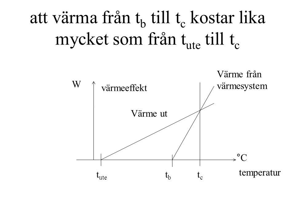 att värma från t b till t c kostar lika mycket som från t ute till t c tctc tbtb °C W värmeeffekt temperatur t ute