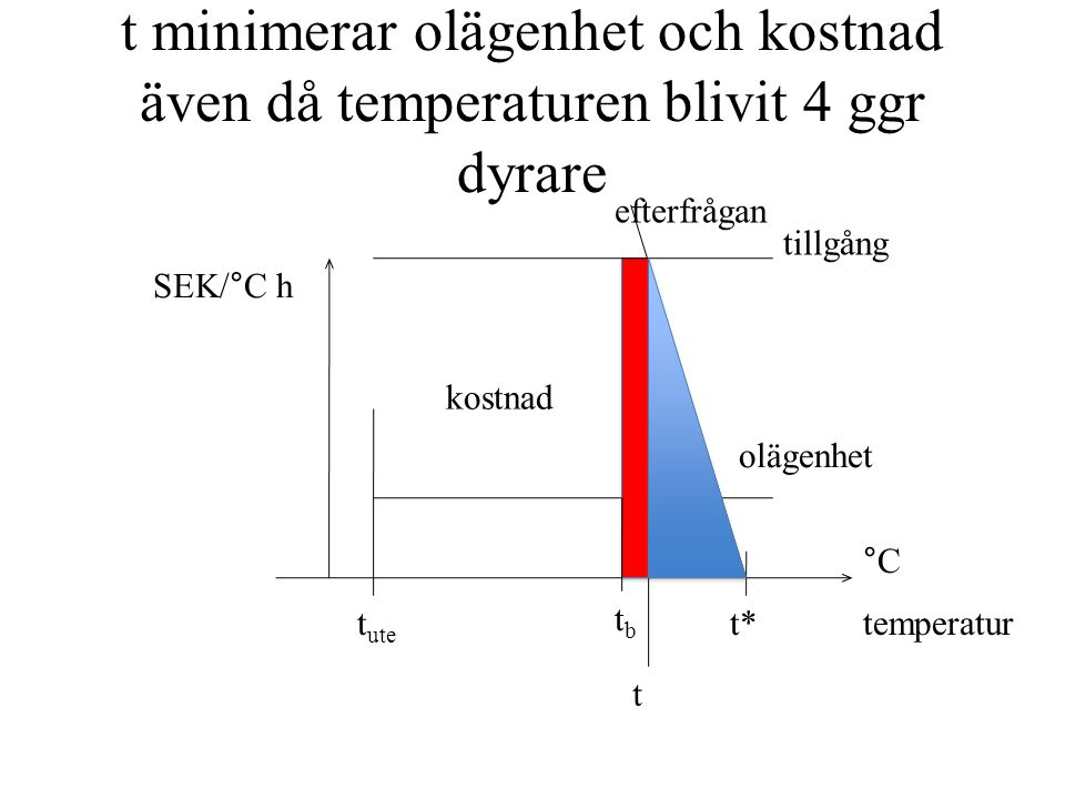 t minimerar olägenhet och kostnad även då temperaturen blivit 4 ggr dyrare temperatur °C t ute t* tbtb olägenhet tillgång efterfrågan kostnad t SEK/°C h
