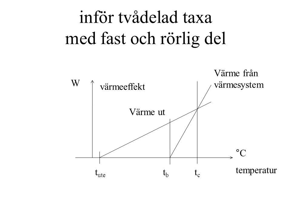 inför tvådelad taxa med fast och rörlig del tctc tbtb t ute W värmeeffekt Värme ut temperatur °C rörlig del fast del