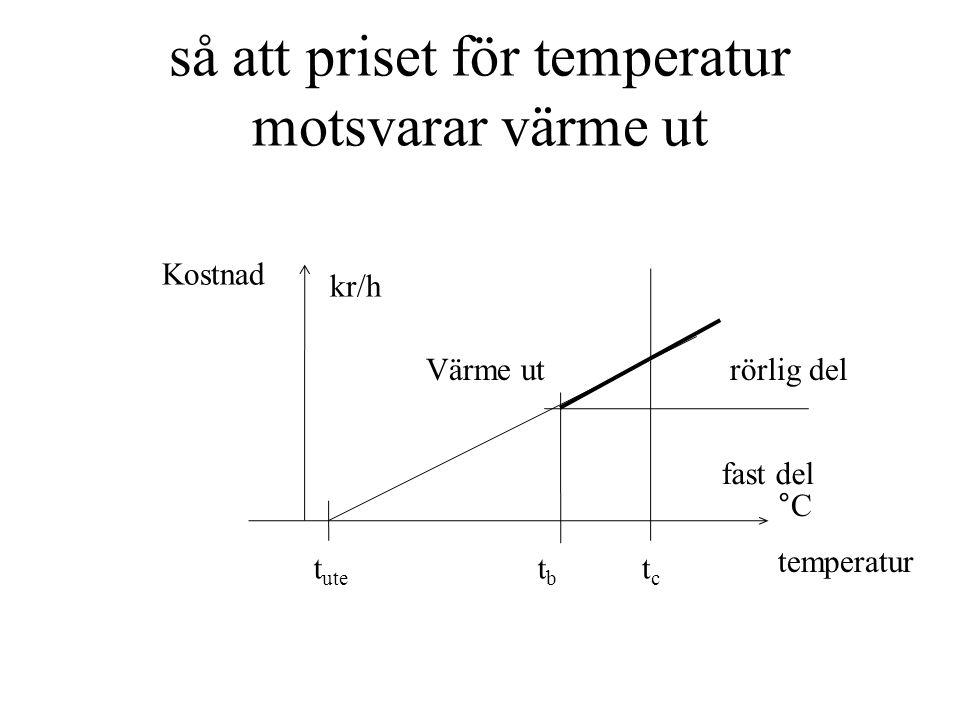 så att priset för temperatur motsvarar värme ut Kostnad kr/h Värme ut fast del rörlig del t ute tbtb tctc temperatur °C