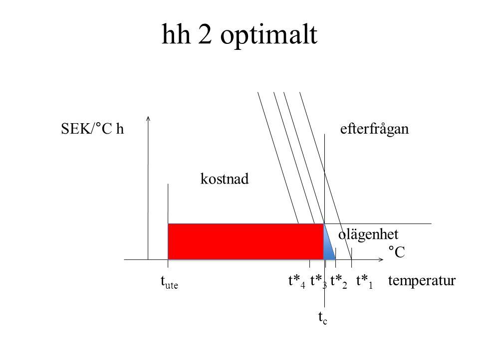 hh 2 optimalt olägenhet t ute efterfrågan SEK/°C h kostnad t* 4 t* 3 t* 2 t* 1 temperatur °C tctc