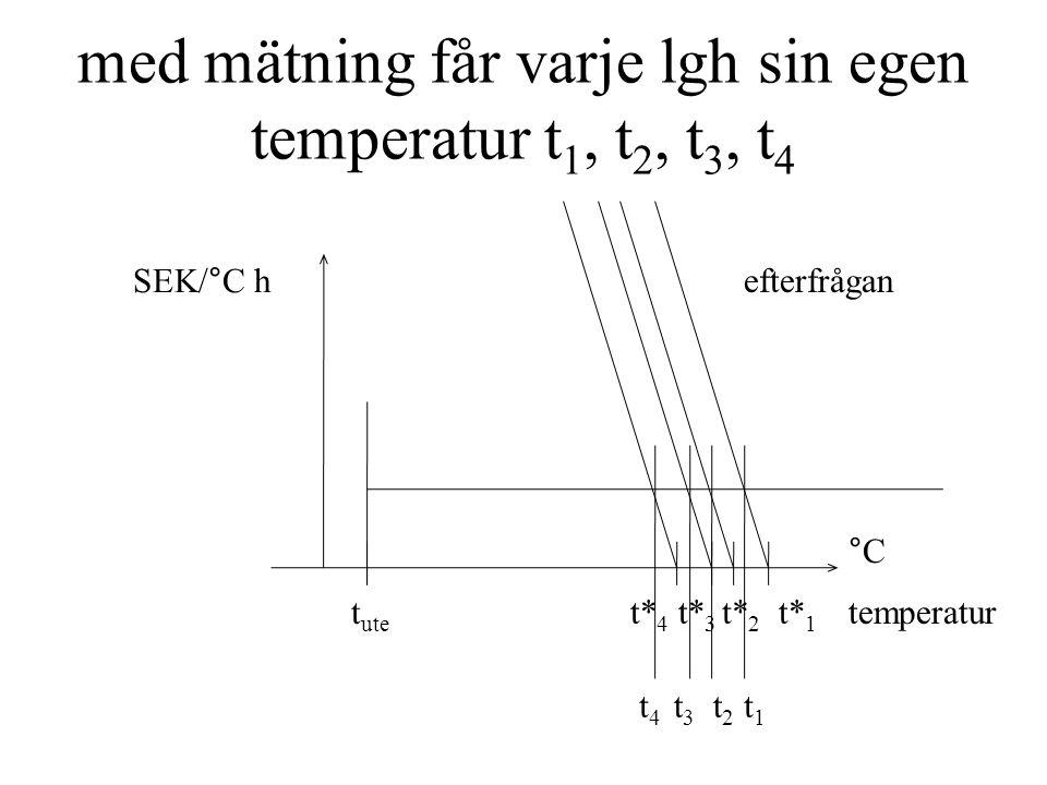 med mätning får varje lgh sin egen temperatur t 1, t 2, t 3, t 4 efterfrågan t1t1 t3t3 t2t2 t4t4 t ute SEK/°C h temperatur °C t* 4 t* 3 t* 2 t* 1