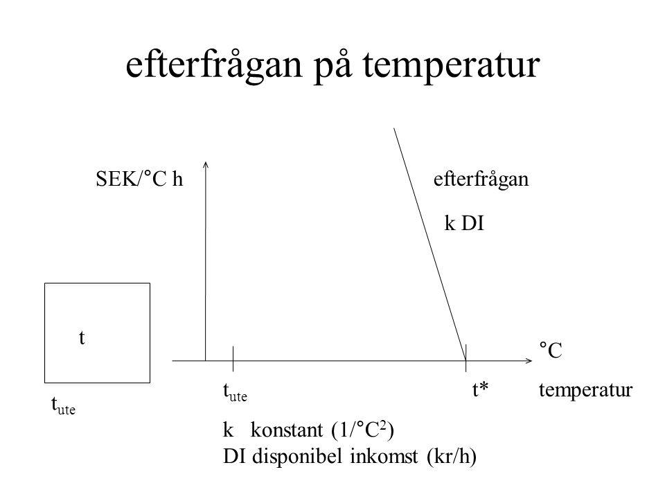 efterfrågan på temperatur temperatur °C SEK/°C h t ute t* efterfrågan t t ute k DI k konstant (1/°C 2 ) DI disponibel inkomst (kr/h)