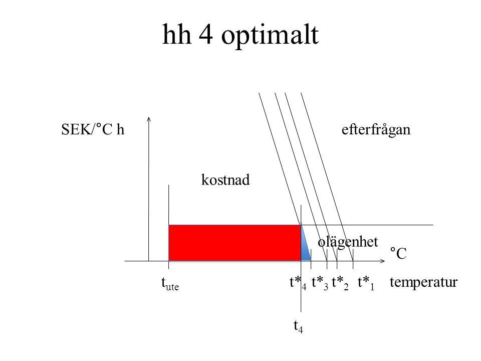 hh 4 optimalt kostnad olägenhet t4t4 t ute SEK/°C h efterfrågan temperatur °C t* 4 t* 3 t* 2 t* 1