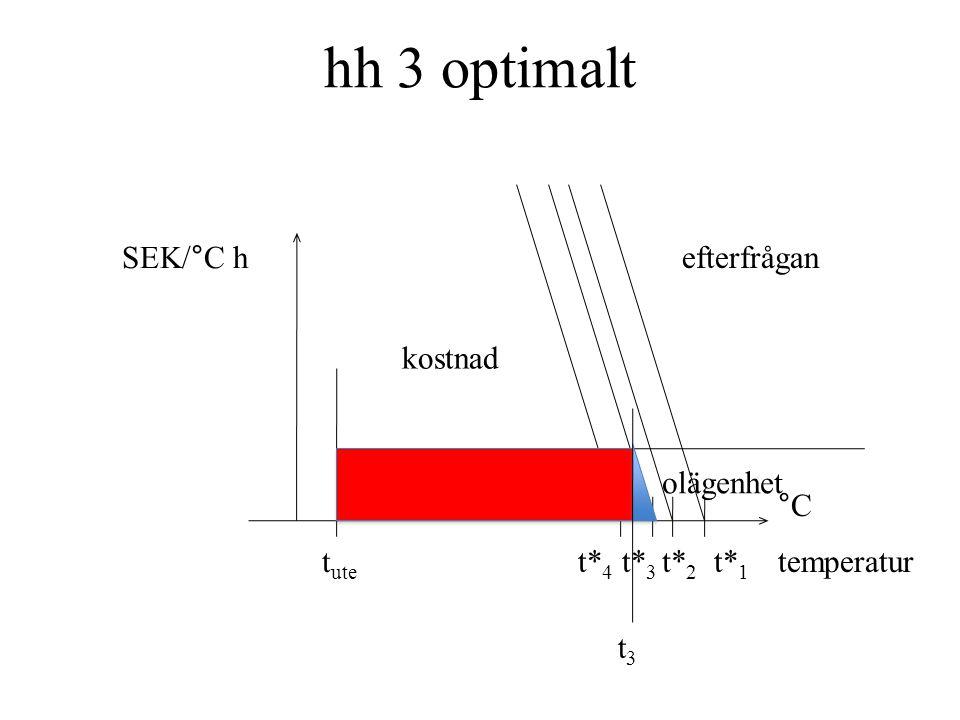 hh 3 optimalt olägenhet t3t3 t ute SEK/°C h kostnad efterfrågan temperatur °C t* 4 t* 3 t* 2 t* 1