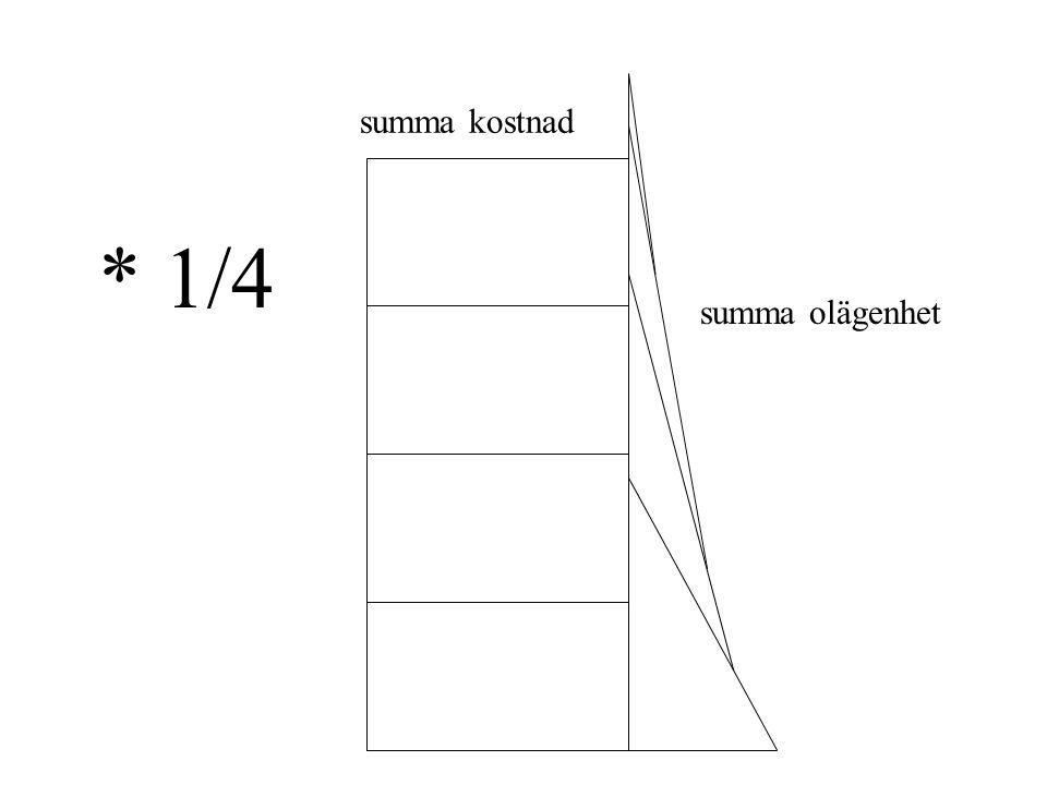 optimal kollektiv temperatur t c temperatur °C t ute t* 1 efterfrågan t* 2 t* 3 t* 4 tctc tillgång SEK/°C h